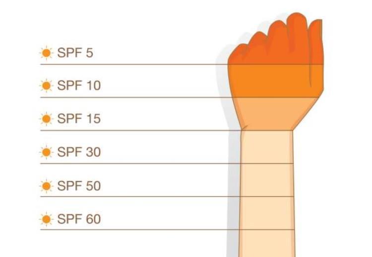 Chỉ số SPF trong kem chống nắng